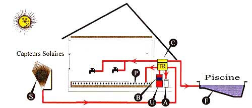 S capteurs solaires - Plancher chauffant solaire ...